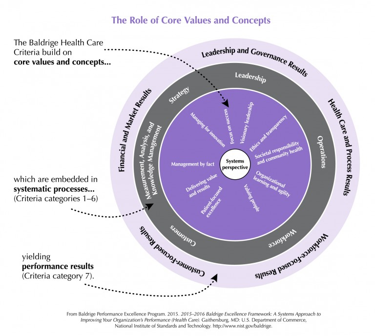 Baldrige_Health_Care_Role_of_Core_Values